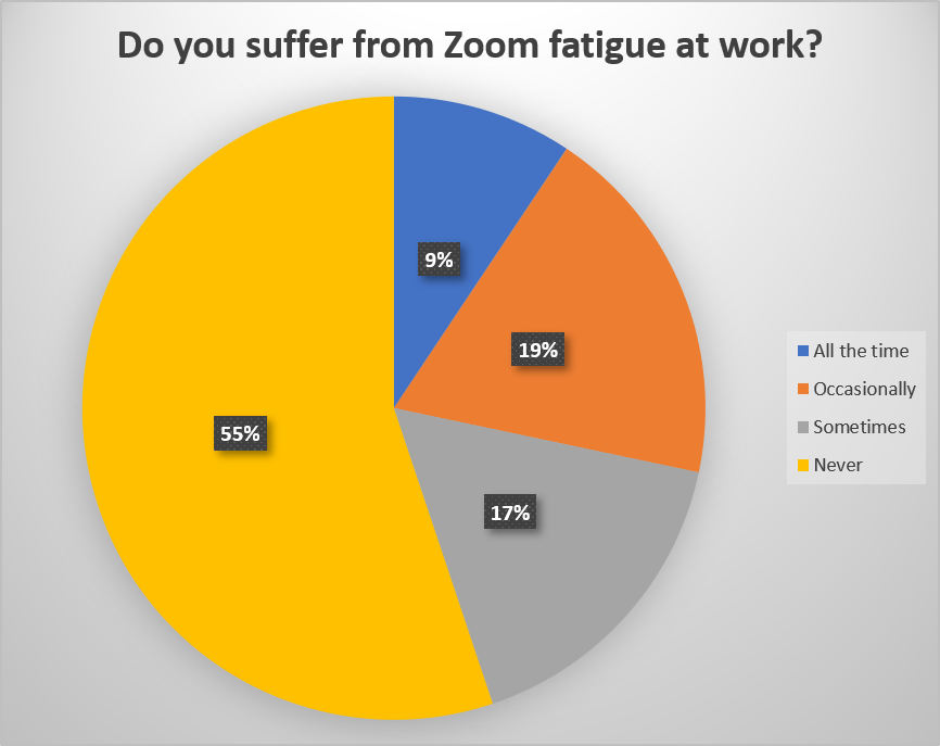 This chart shows 45% of people suffer from Zoom Fatigue